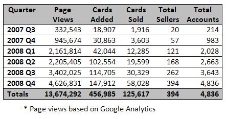 stats-2008-q42