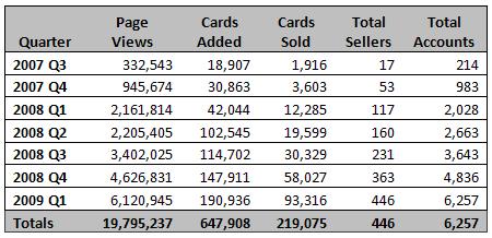 2009-q1-stats