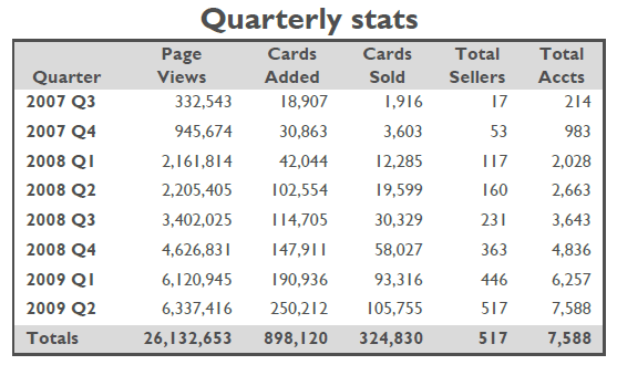 2009-Q2 Stats