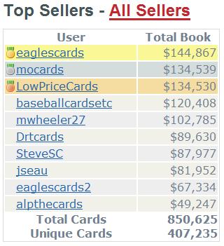 Top Sellers 2009-09-30
