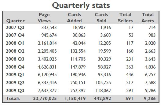 2009-Q3 Stats