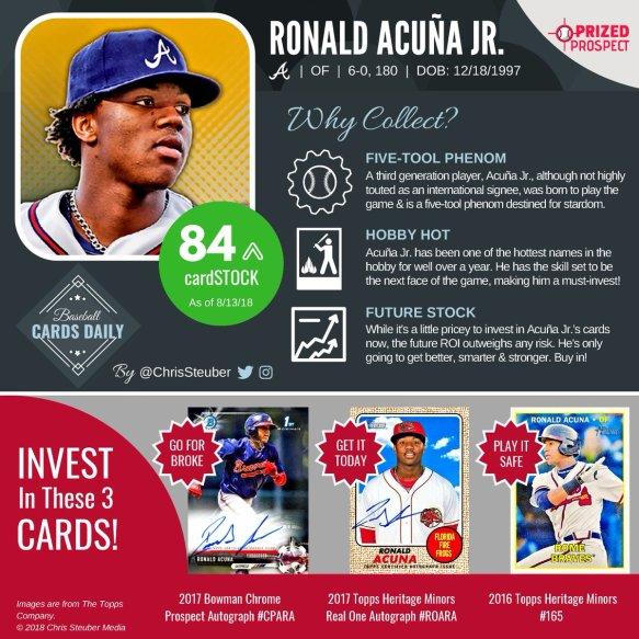 ae8107d4b03 Browse Ronald Acuna Jr. Cards