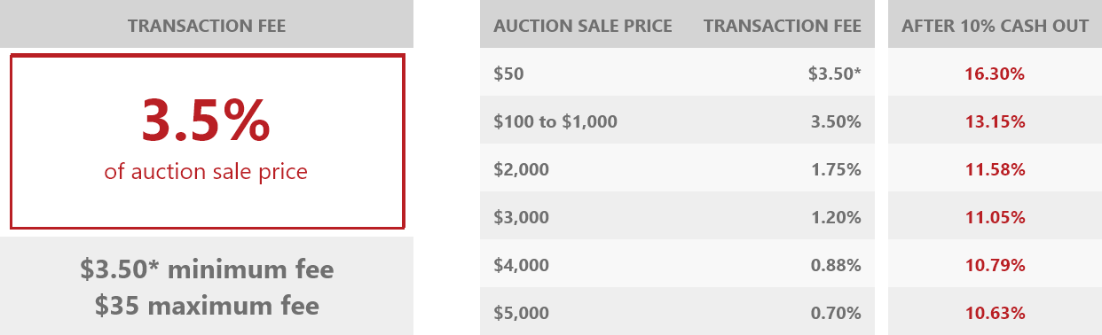 This image has an empty alt attribute; its file name is auctionfees.png